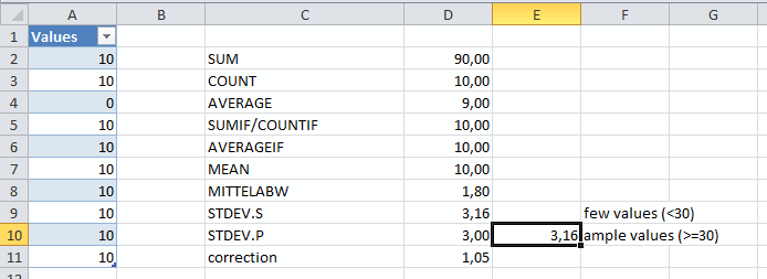 Comparing functions for standard deviation in Excel