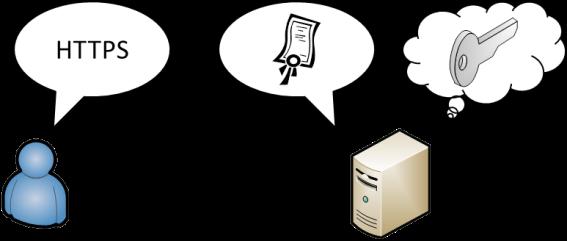 Was sind Zertifikate eigentlich und wie funktionieren sie   faq-o ...