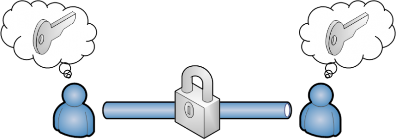 Symetric encryption