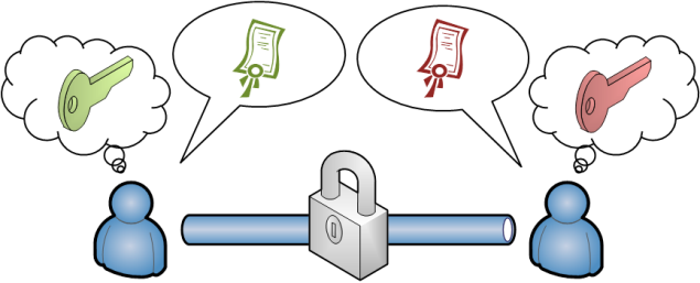 Asymetric encryption