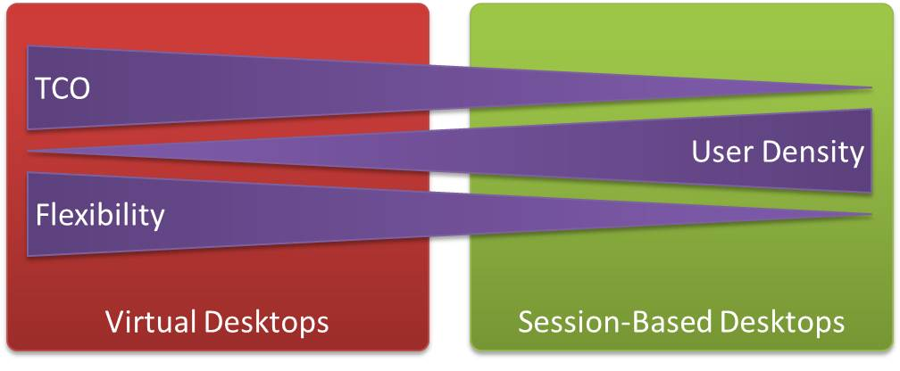 Comparing virtual and session based desktops