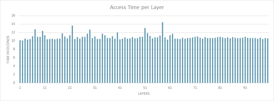 Access time per layer for 100 layers each with 10.000 files of 1MB